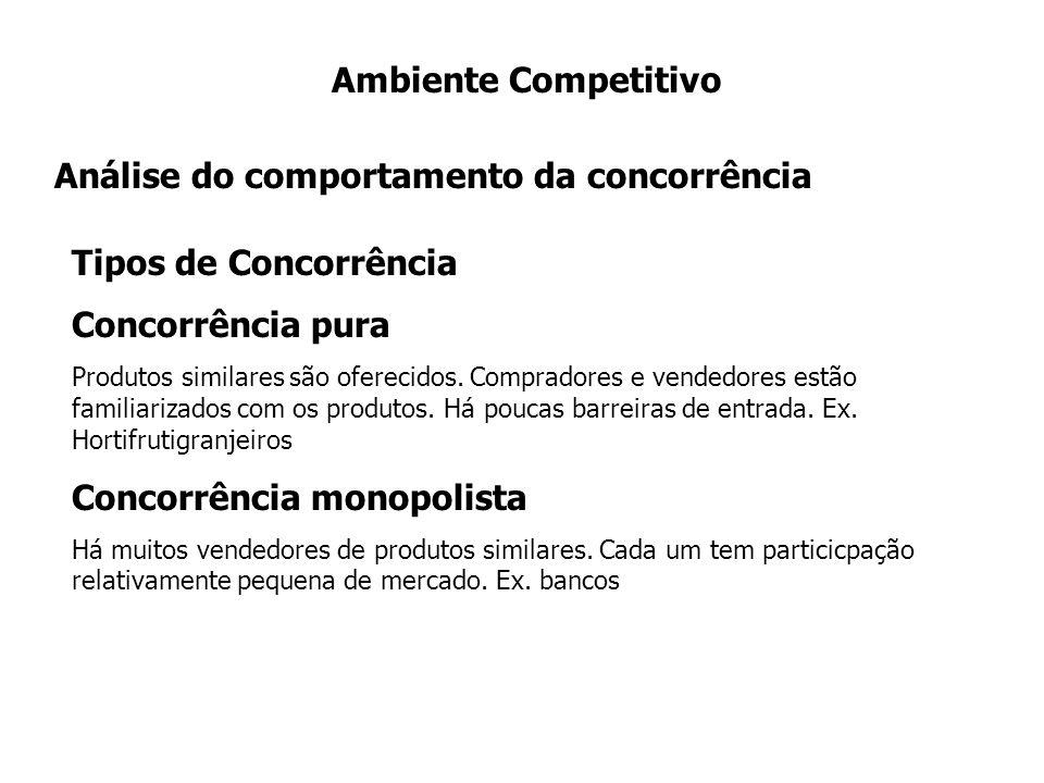 Análise do comportamento da concorrência