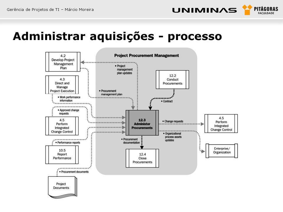 Administrar aquisições - processo