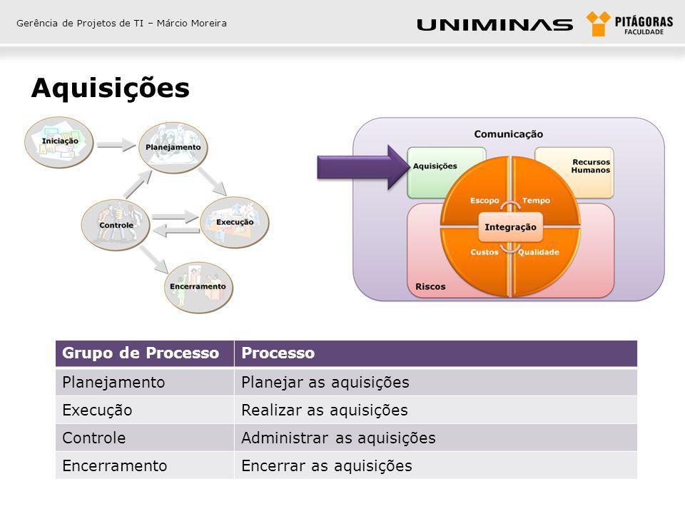 Aquisições Grupo de Processo Processo Planejamento