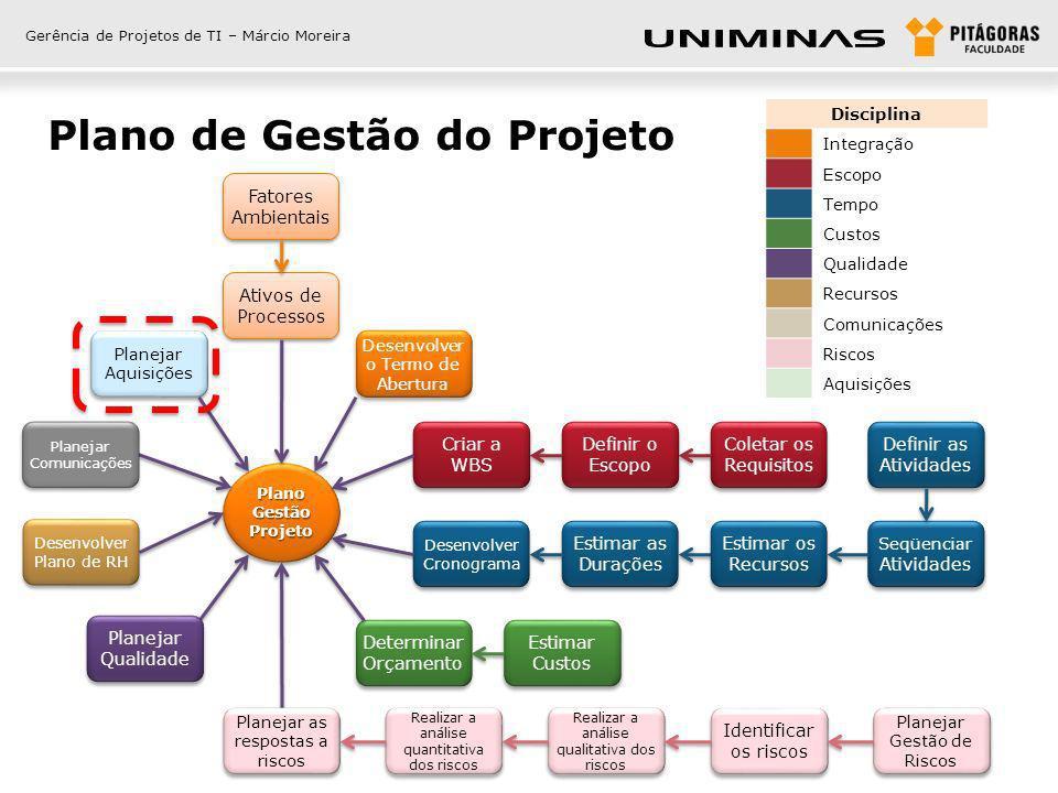 Plano de Gestão do Projeto