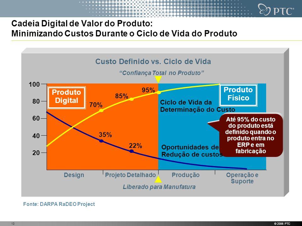 Cadeia Digital de Valor do Produto: Minimizando Custos Durante o Ciclo de Vida do Produto