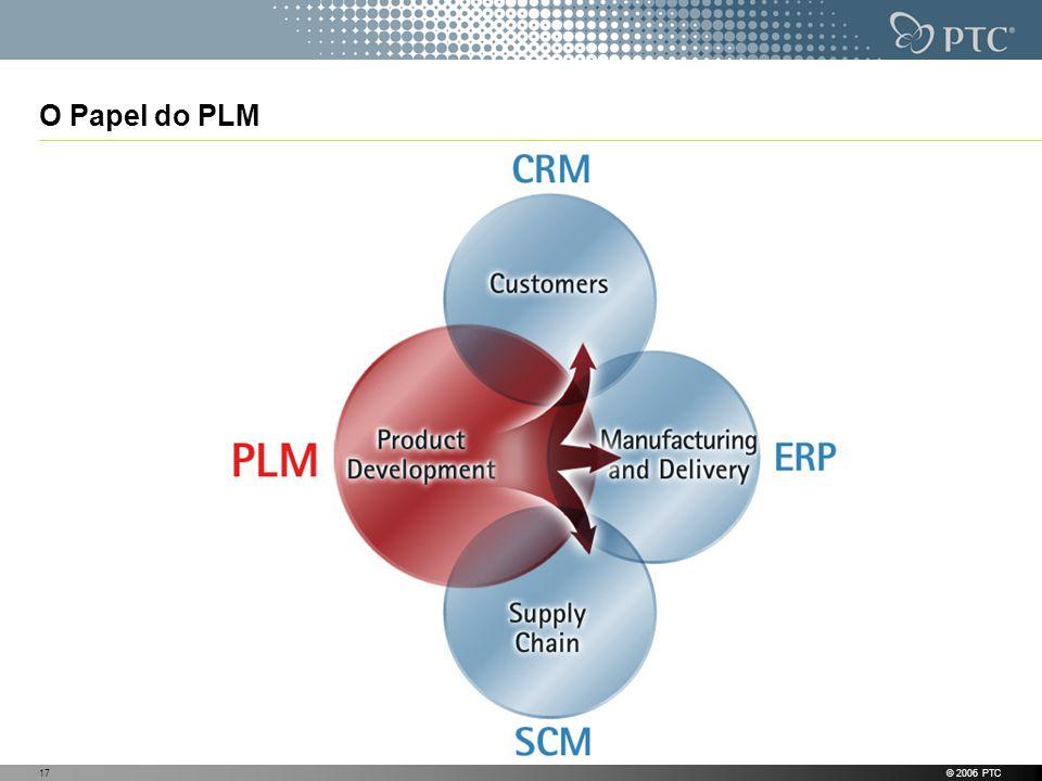 O Papel do PLM © 2006 PTC