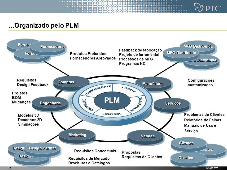 PLM ...Organizado pelo PLM Fornecedores Fornecedores MFG Distribuída