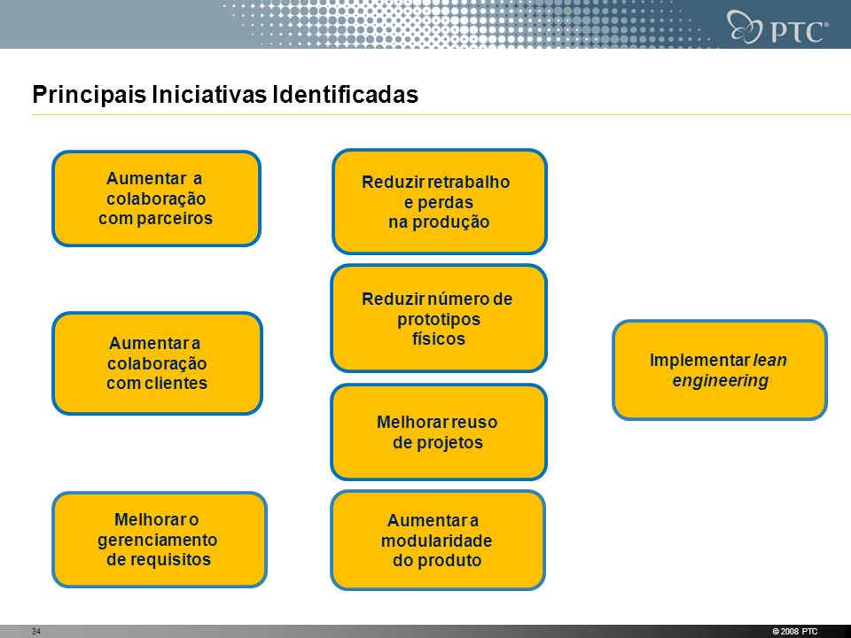 Principais Iniciativas Identificadas