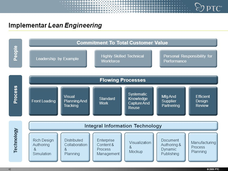 Implementar Lean Engineering