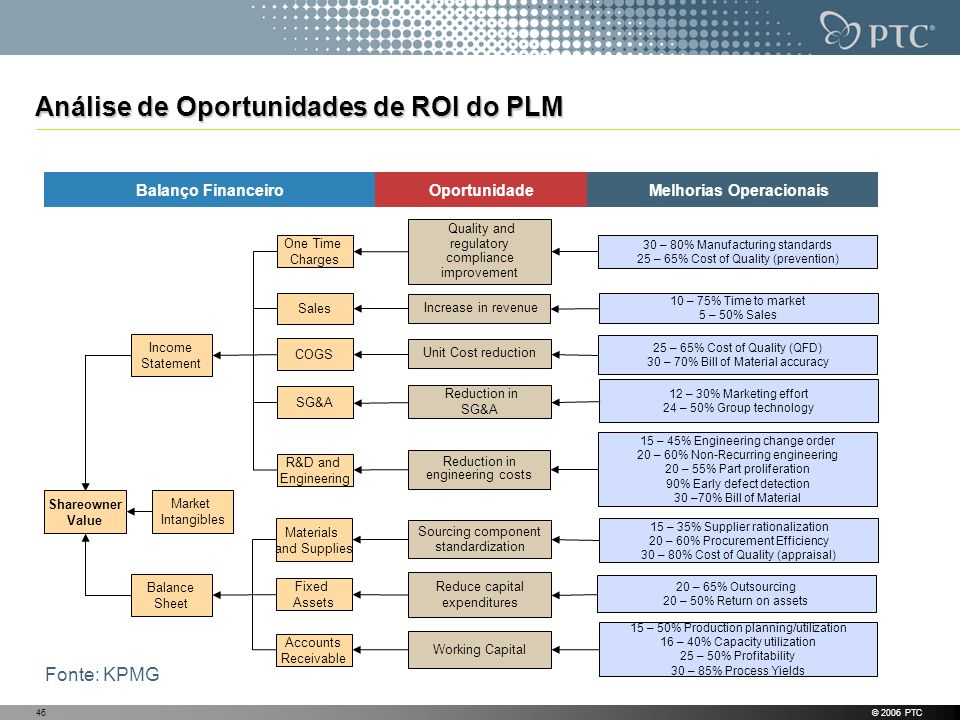Análise de Oportunidades de ROI do PLM