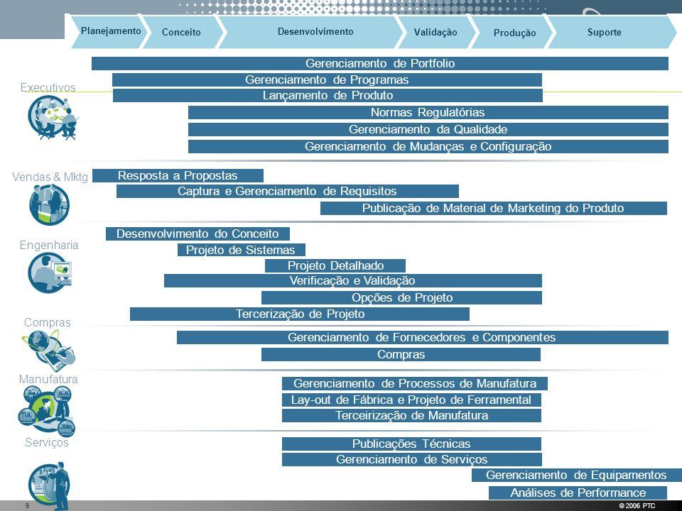 Gerenciamento de Portfolio Gerenciamento de Programas