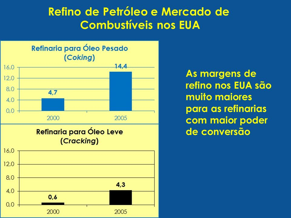 Refino de Petróleo e Mercado de Combustíveis nos EUA