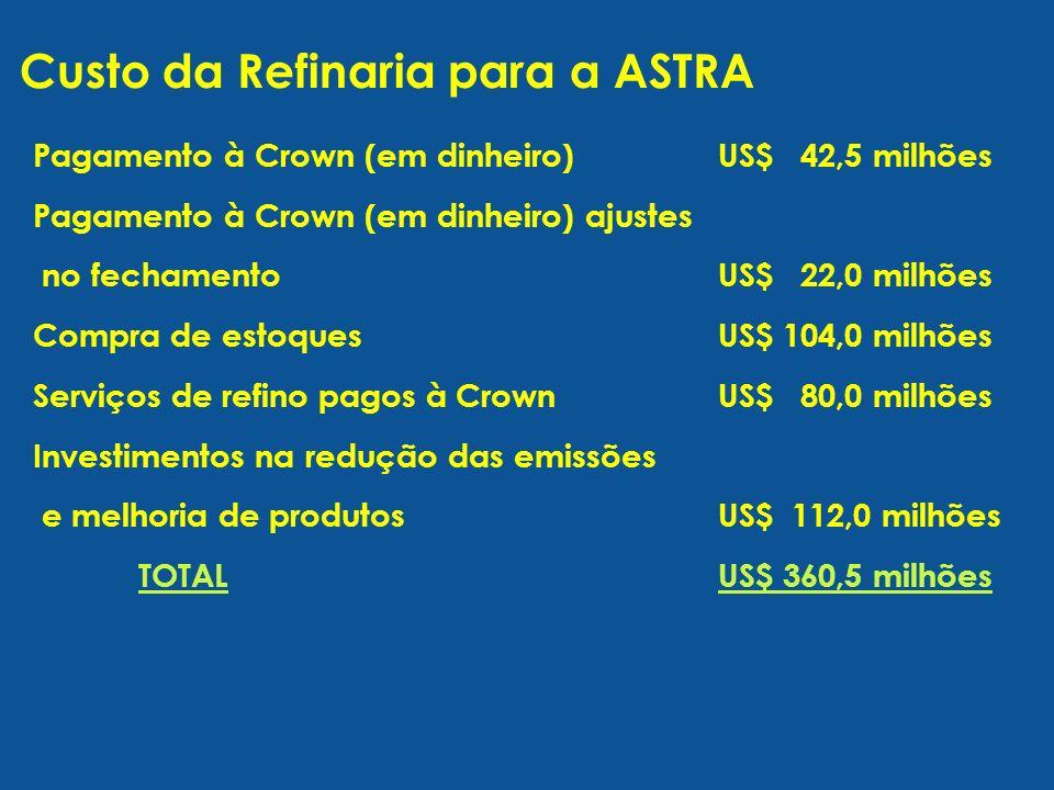 Custo da Refinaria para a ASTRA