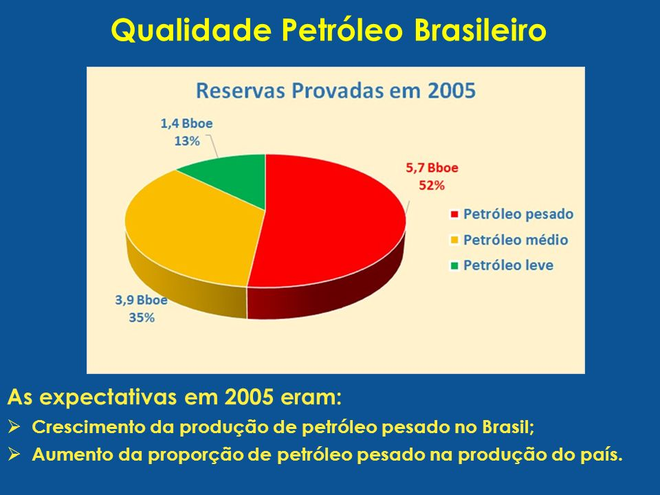 Qualidade Petróleo Brasileiro