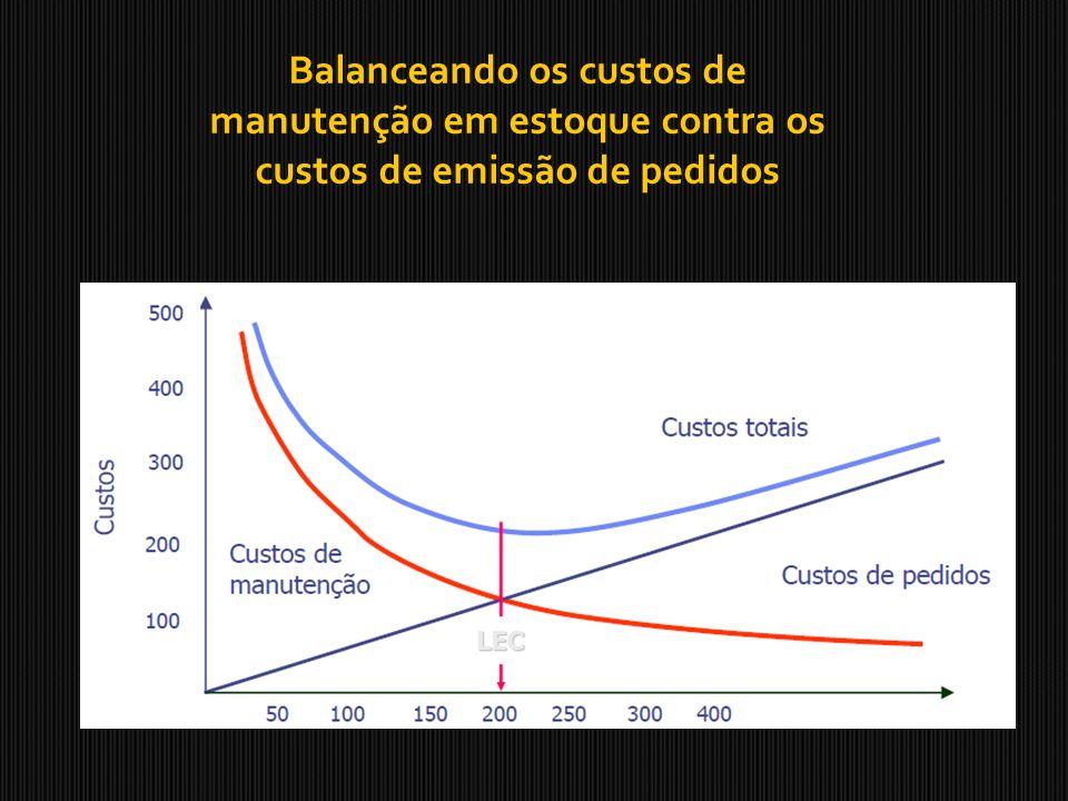 Balanceando os custos de manutenção em estoque contra os custos de emissão de pedidos