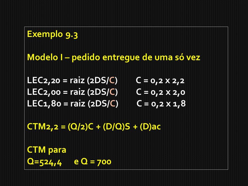 Exemplo 9.3 Modelo I – pedido entregue de uma só vez. LEC2,20 = raiz (2DS/C) C = 0,2 x 2,2.