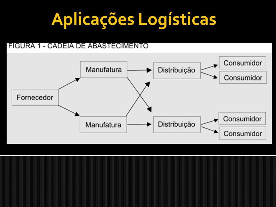 Aplicações Logísticas