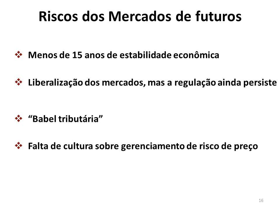 Riscos dos Mercados de futuros