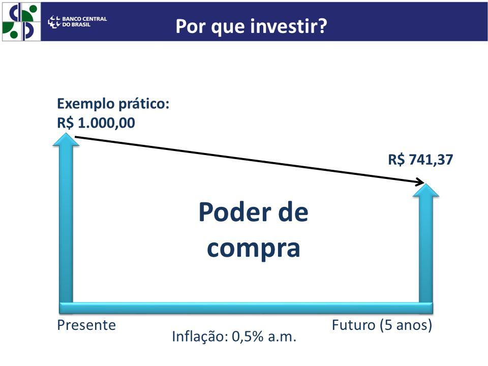 Poder de compra Por que investir Exemplo prático: R$ 1.000,00