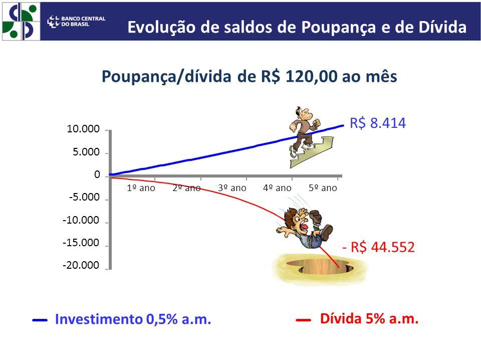 Evolução de saldos de Poupança e de Dívida