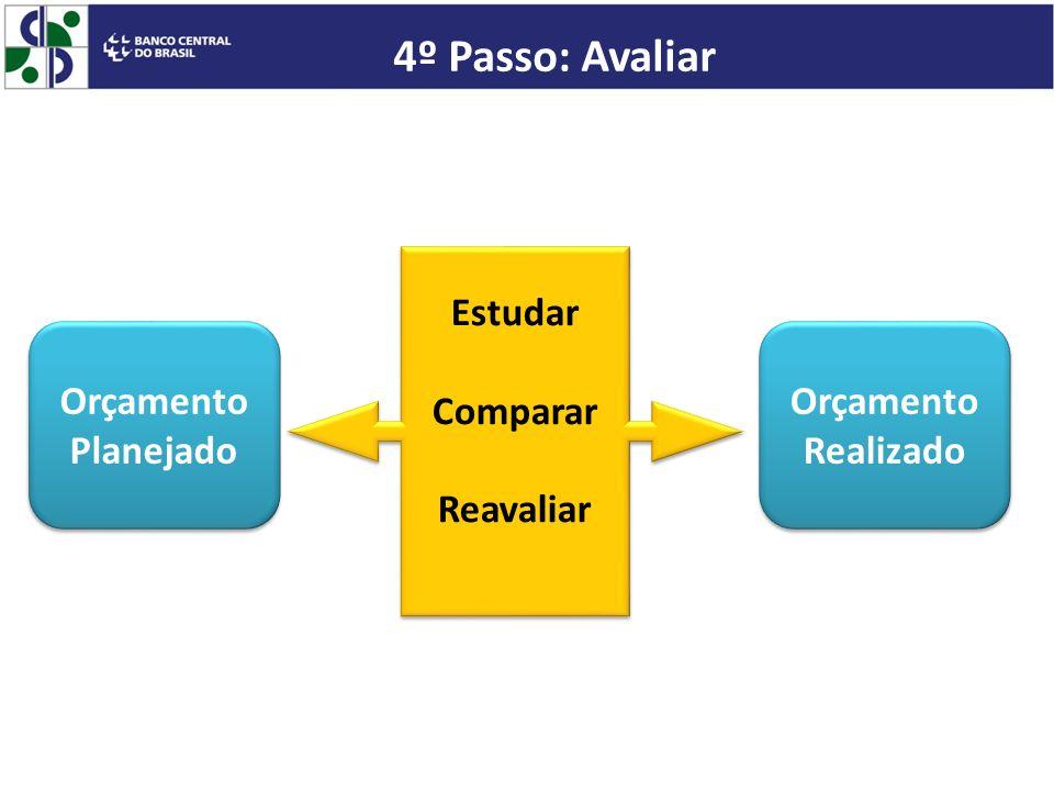 4º Passo: Avaliar Estudar Comparar Reavaliar Orçamento Planejado