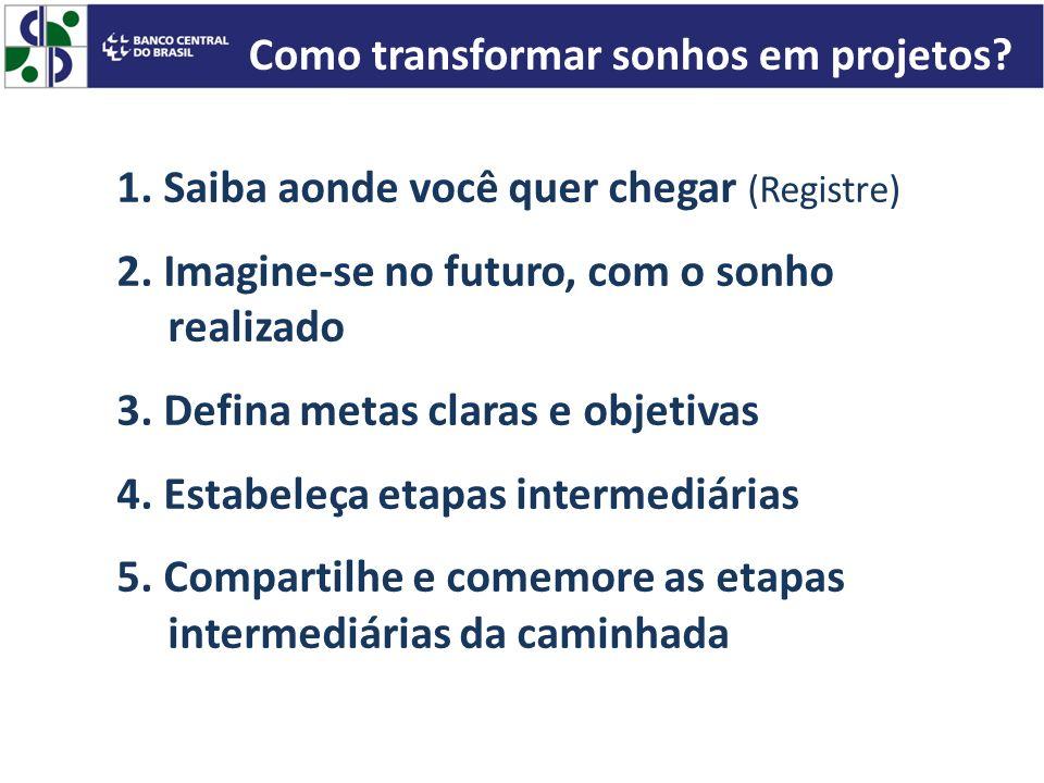 Como transformar sonhos em projetos
