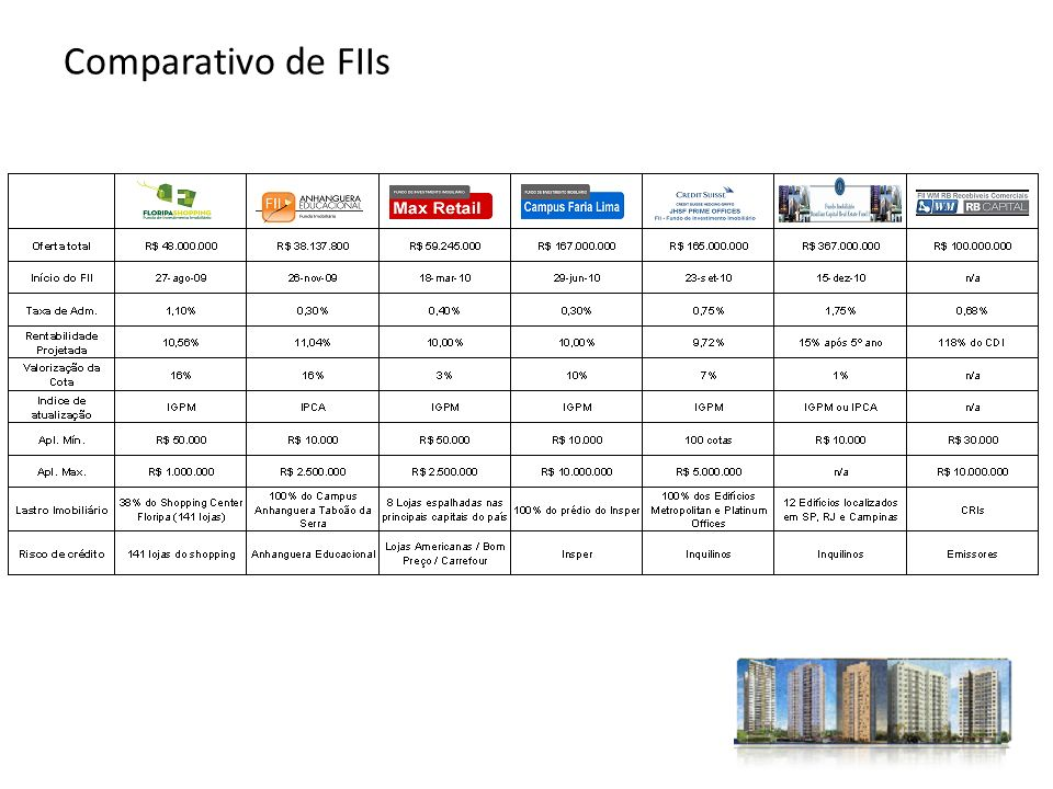 Comparativo de FIIs