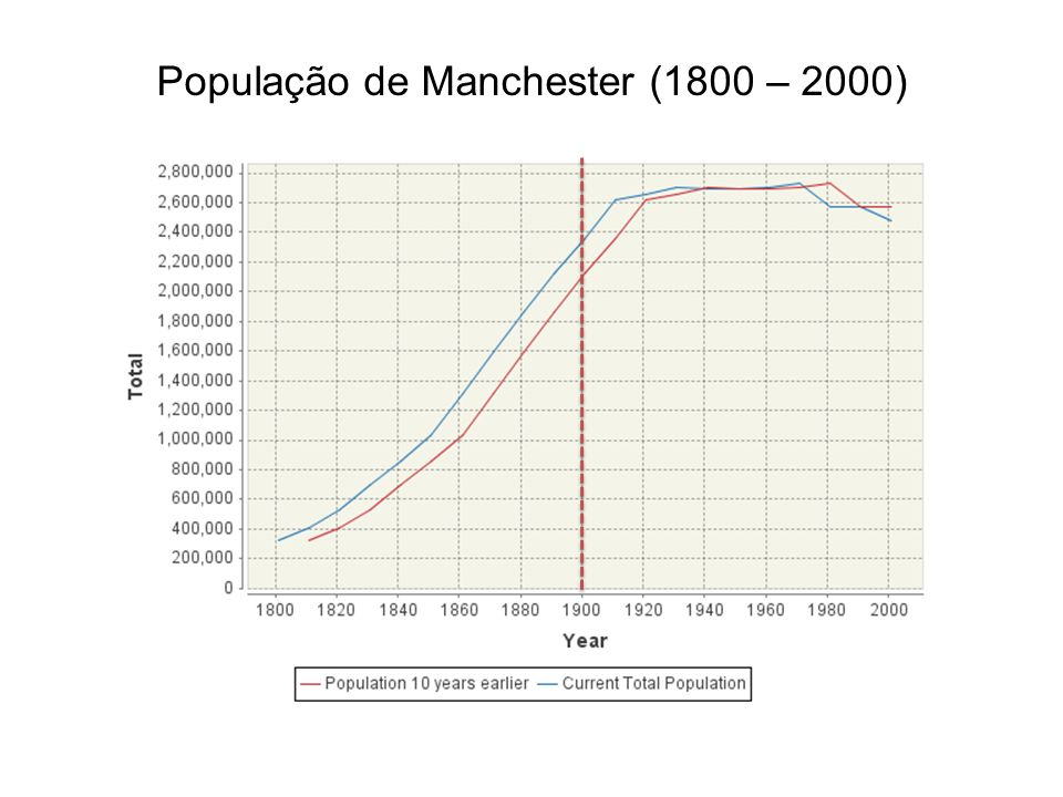 População de Manchester (1800 – 2000)