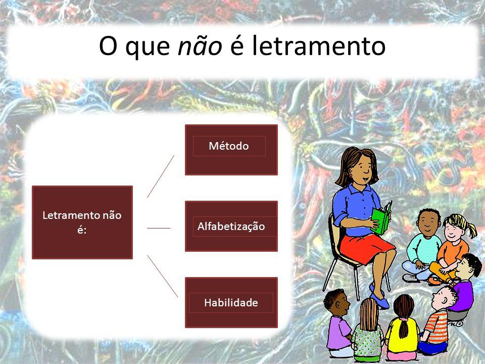 O que não é letramento Método Letramento não é: Alfabetização