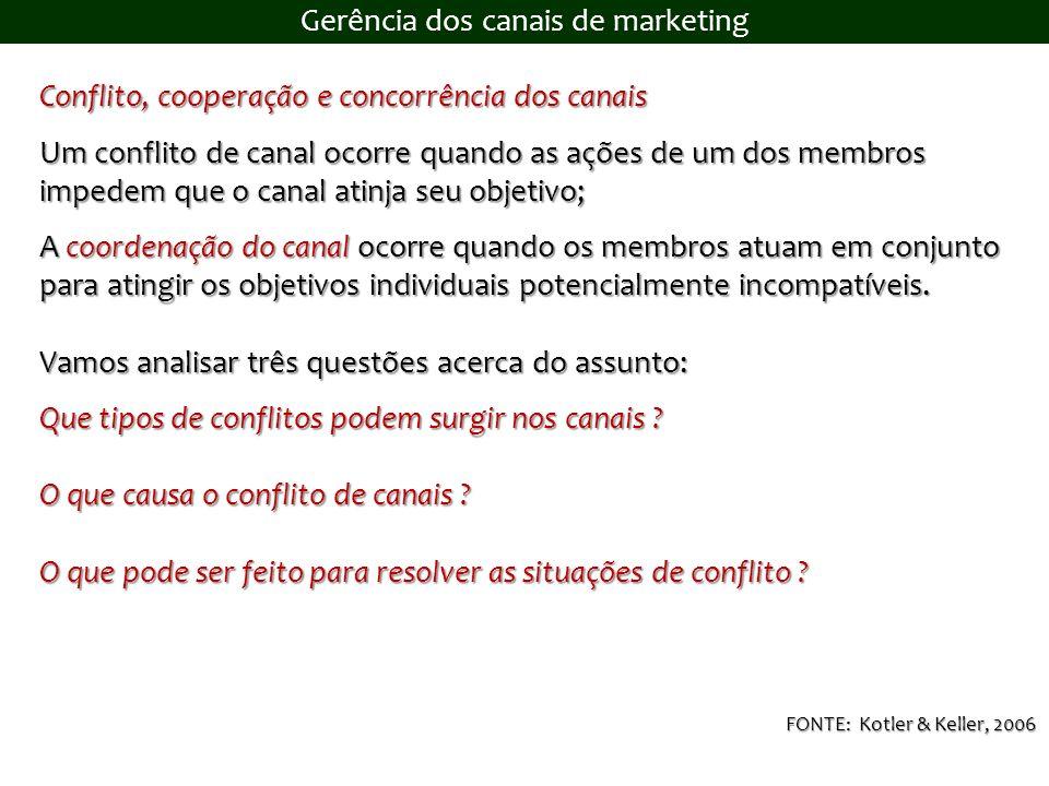 Gerência dos canais de marketing