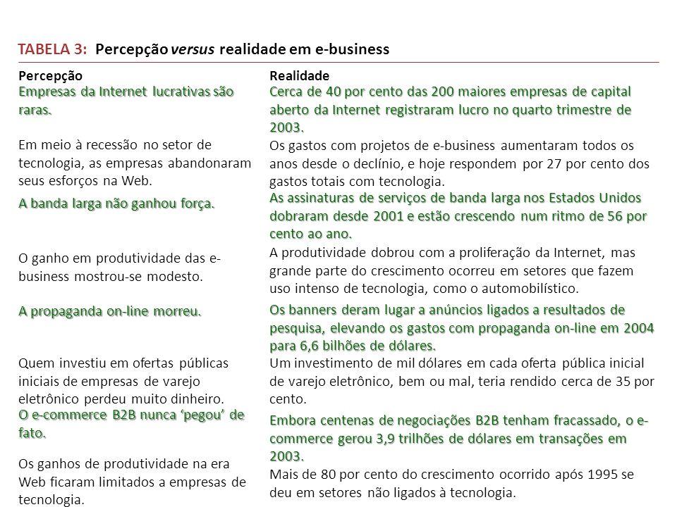 TABELA 3: Percepção versus realidade em e-business