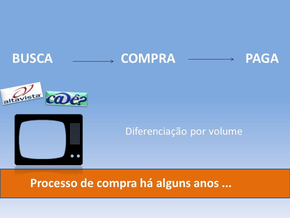 BUSCA COMPRA PAGA Processo de compra há alguns anos ...