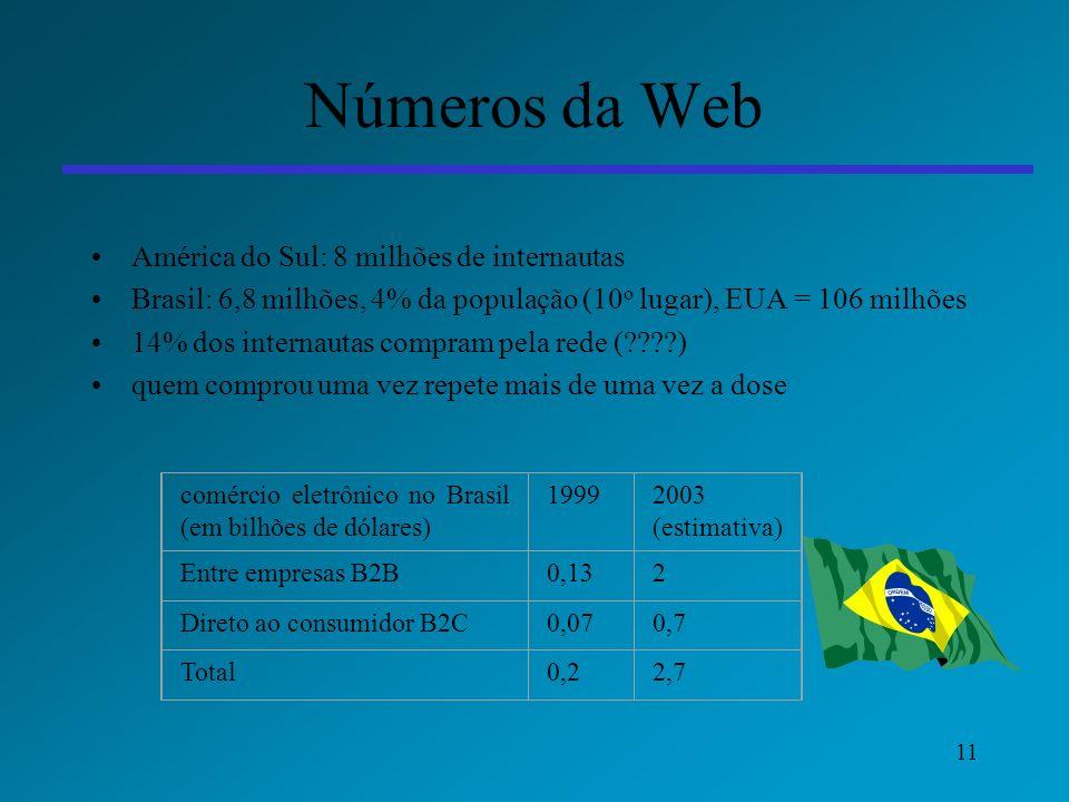 Números da Web América do Sul: 8 milhões de internautas