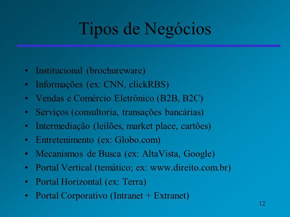 Tipos de Negócios Institucional (brochureware)