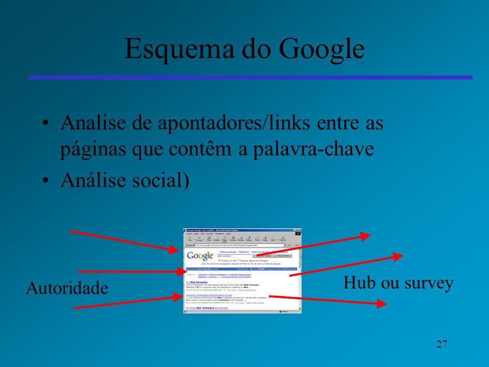 Esquema do Google Analise de apontadores/links entre as páginas que contêm a palavra-chave. Análise social)