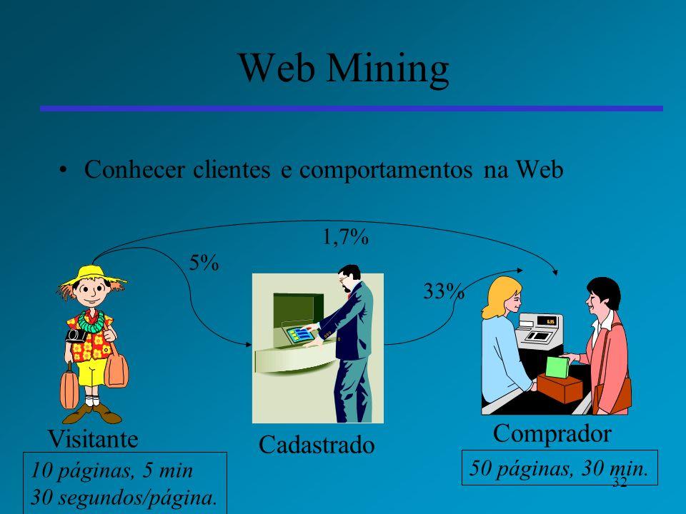 Web Mining Conhecer clientes e comportamentos na Web Comprador