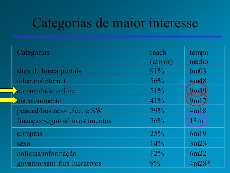 Categorias de maior interesse