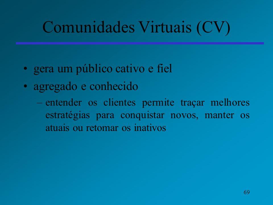 Comunidades Virtuais (CV)