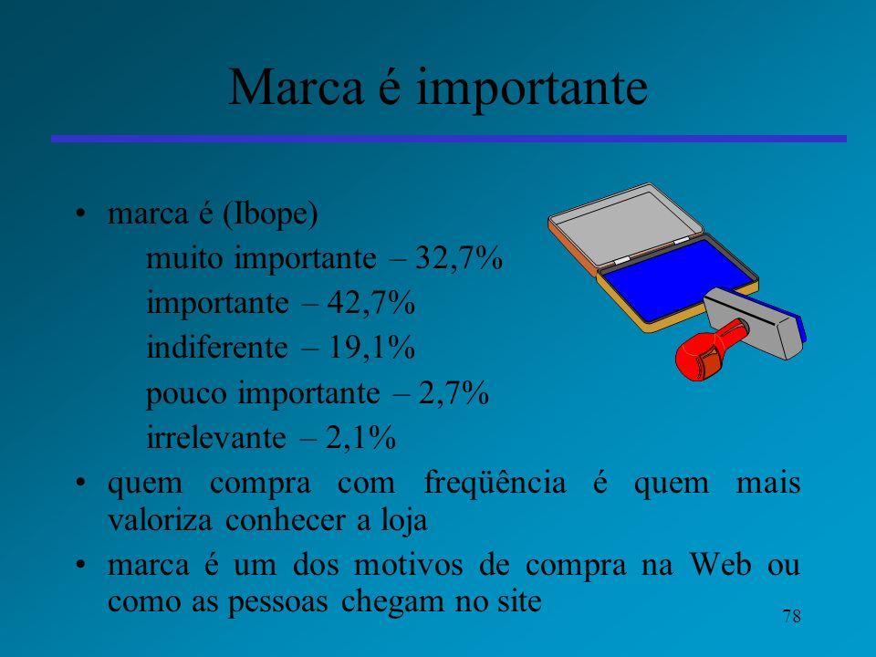 Marca é importante marca é (Ibope) importante – 42,7%