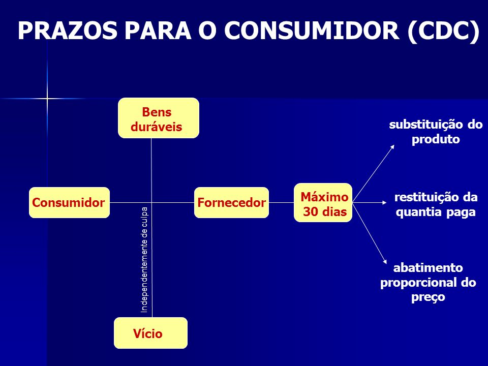 PRAZOS PARA O CONSUMIDOR (CDC)