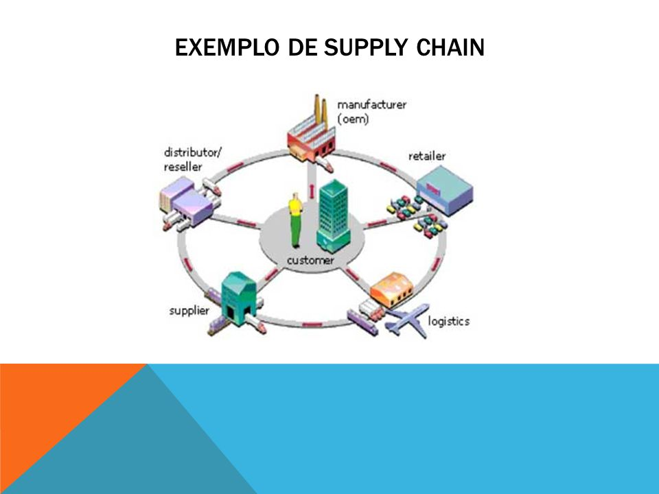 Exemplo de supply chain