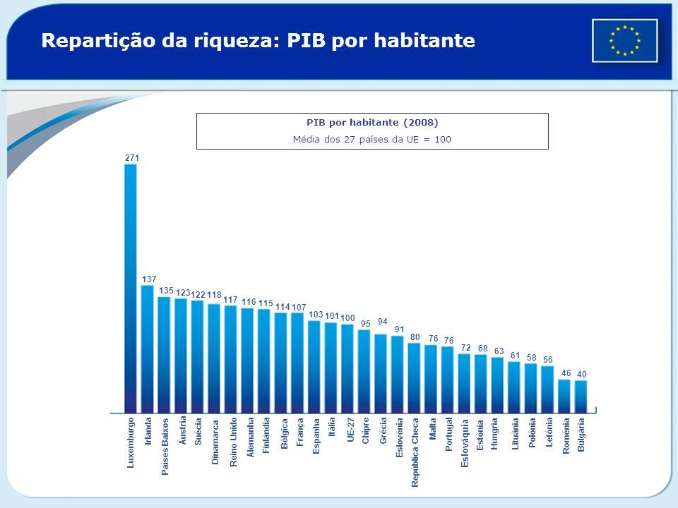 Repartição da riqueza: PIB por habitante