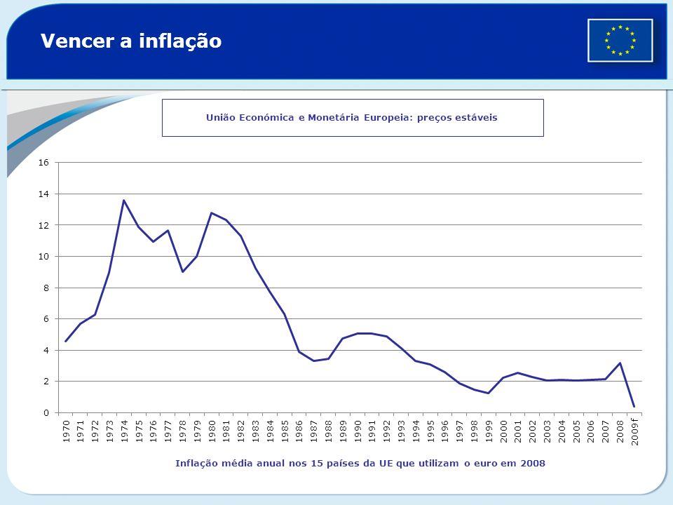 União Económica e Monetária Europeia: preços estáveis