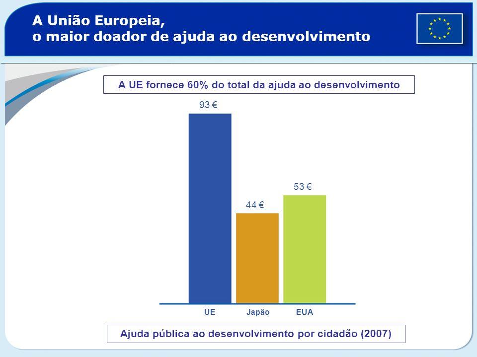A União Europeia, o maior doador de ajuda ao desenvolvimento