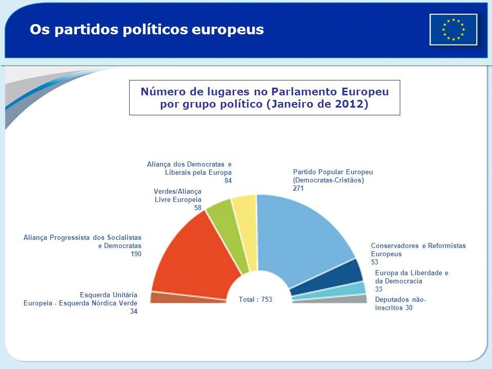 Os partidos políticos europeus