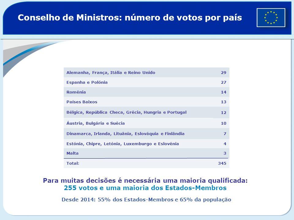 Conselho de Ministros: número de votos por país