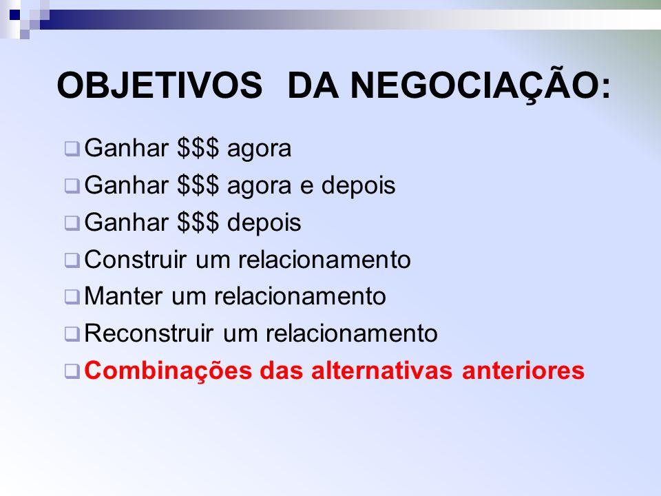 OBJETIVOS DA NEGOCIAÇÃO: