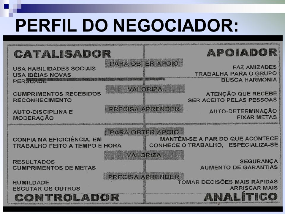 PERFIL DO NEGOCIADOR: