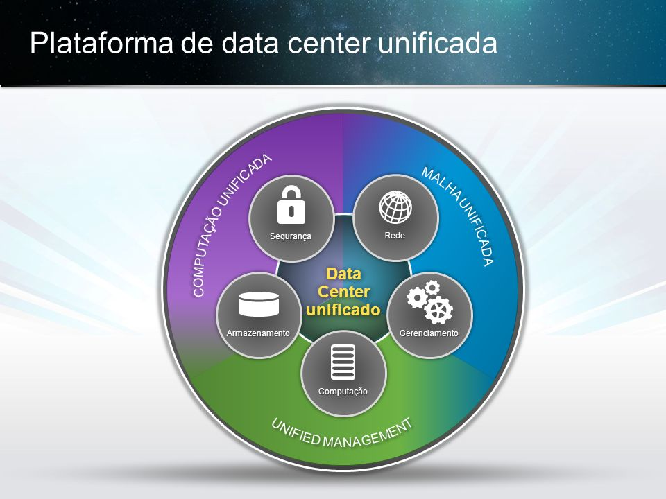 Plataforma de data center unificada