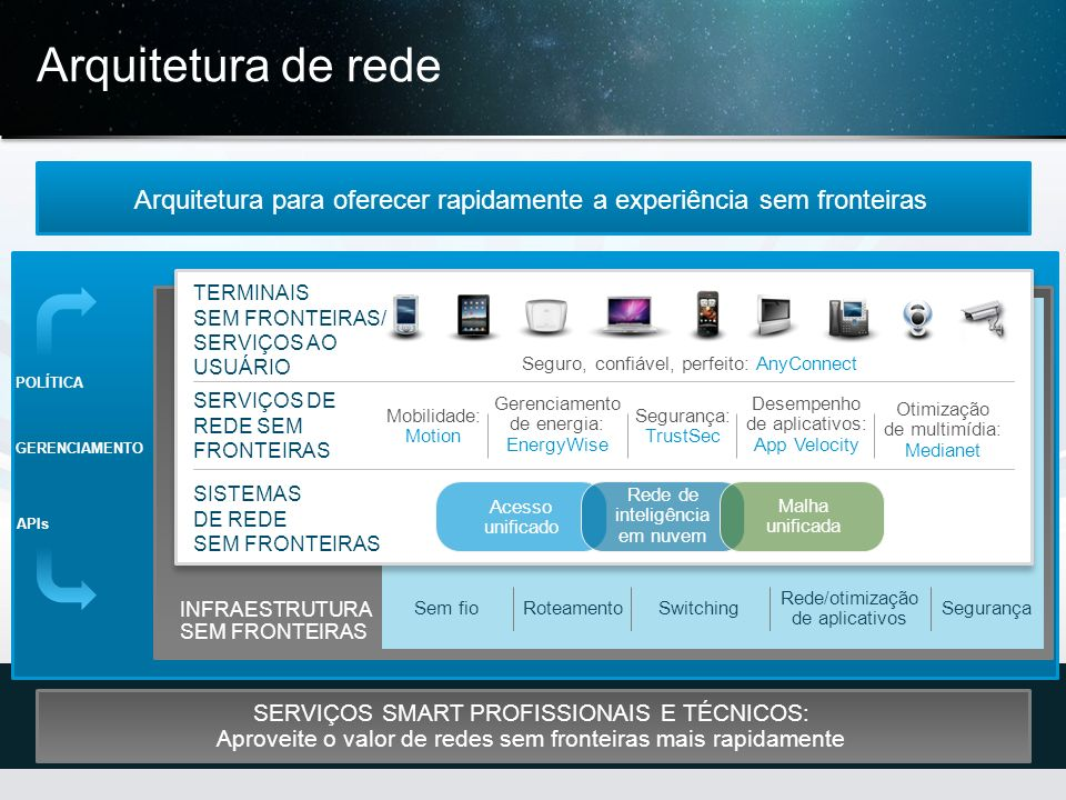 Arquitetura de rede Arquitetura para oferecer rapidamente a experiência sem fronteiras. TERMINAIS SEM FRONTEIRAS/ SERVIÇOS AO USUÁRIO.