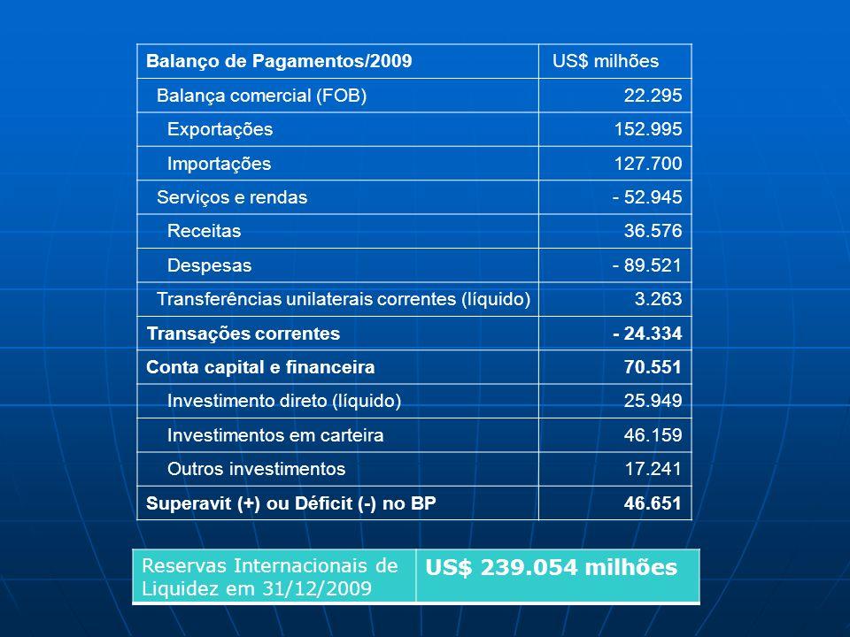 US$ 239.054 milhões Balanço de Pagamentos/2009 US$ milhões