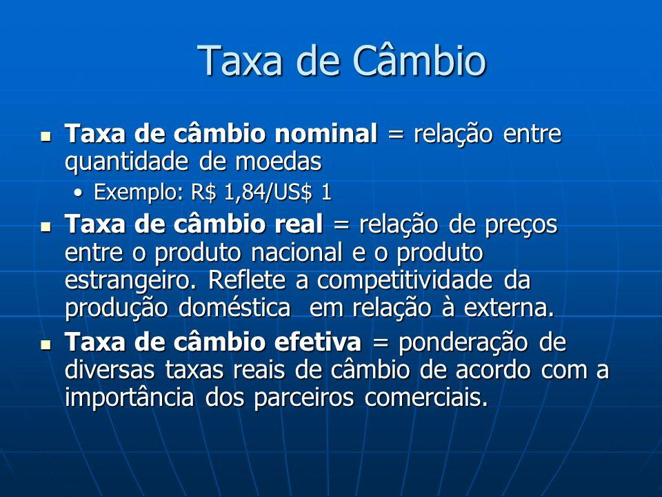Taxa de Câmbio Taxa de câmbio nominal = relação entre quantidade de moedas. Exemplo: R$ 1,84/US$ 1.
