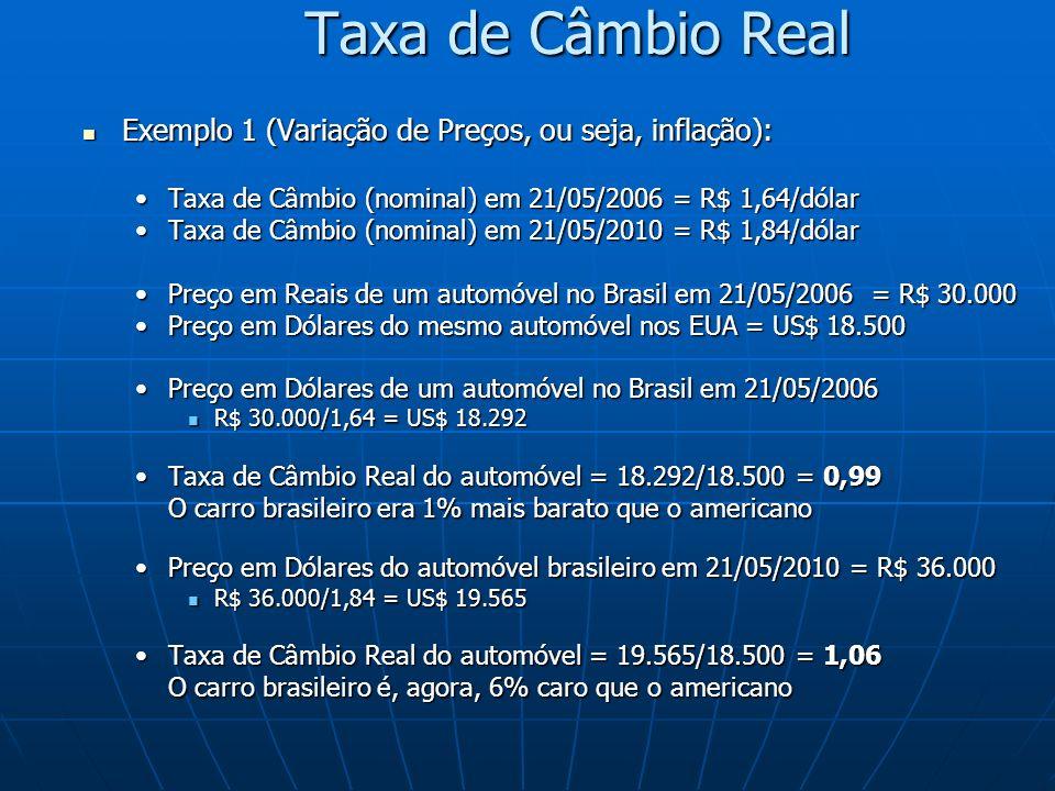 Taxa de Câmbio Real Exemplo 1 (Variação de Preços, ou seja, inflação):