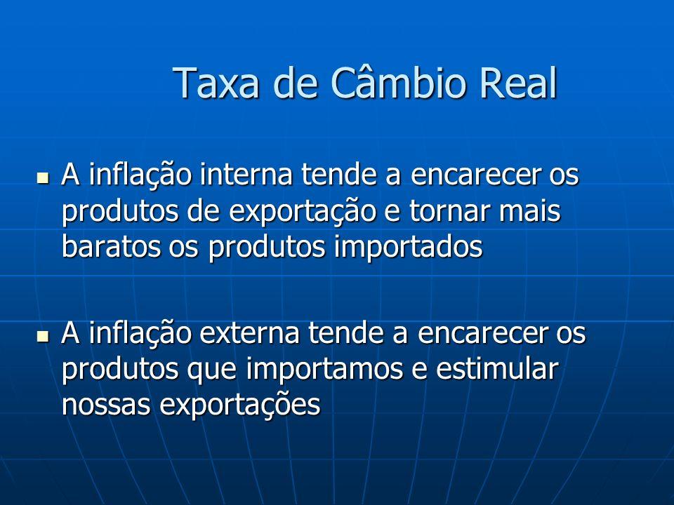 Taxa de Câmbio Real A inflação interna tende a encarecer os produtos de exportação e tornar mais baratos os produtos importados.